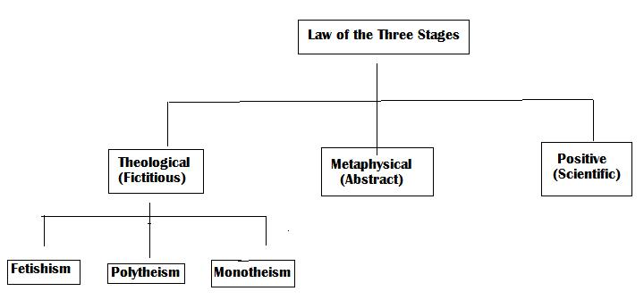 law of 3 stages