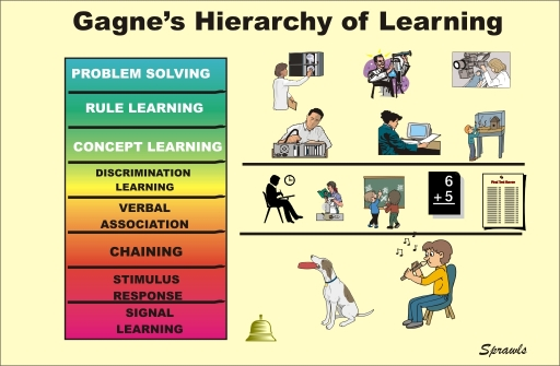 Gagne's Hierarchy of Learning Types | Dr. V.K. Maheshwari, Ph.D