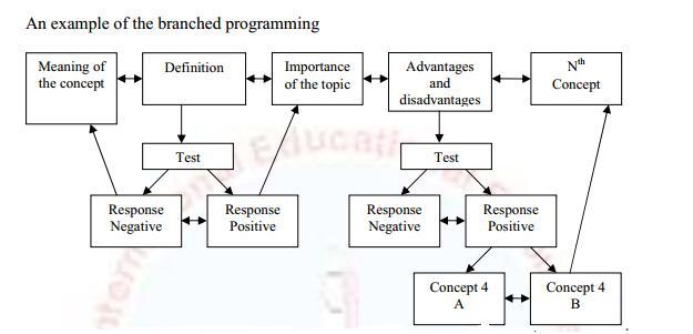 typesprogram3