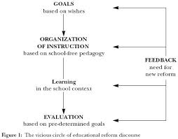 Tyler's basic principles of curriculum and instruction ...